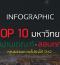 INFO:TOP 10 มหาวิทยาลัย ผ่านเกณฑ์-สอบตก 'คุณธรรมความโปร่งใส'...
