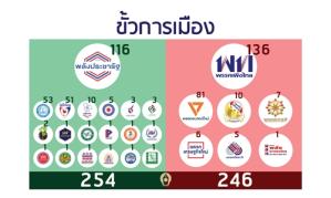 INFO : จัดตั้ง รบ. ฝ่าย พปชร. 254 เสียง vs ฝ่ายเพื่อไทย 246 ...